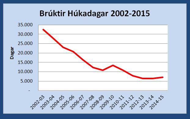 Bruktir-hukadagar2002-2015