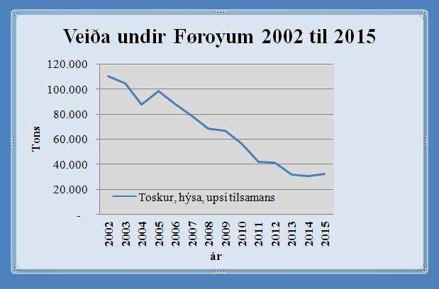 Veiða-undir-fø-tosk-hys-upsi2002-2015