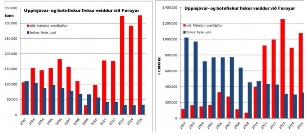 uppisjóðar-versus-botnfisk2002-2015virðið-nøgd